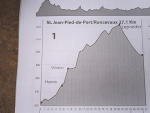 St.Jean-Pied-de-Port-to-Roncevaux